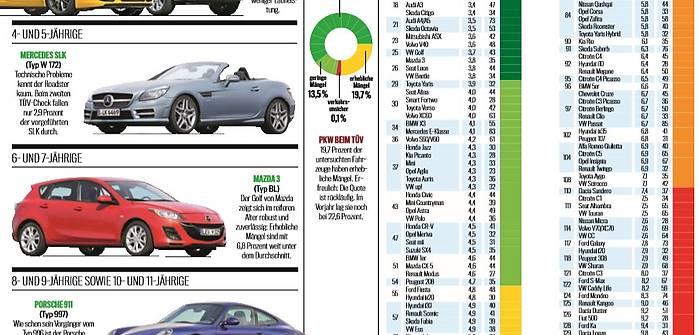 TUV 2017. Najlepsze auta wg Niemców