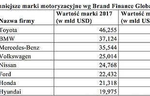 Najcenniejsze marki motoryzacyjne - zobacz tabelę