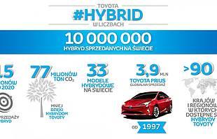 10 mln aut hybrydowych