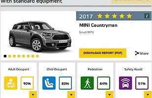 Euro NCAP: kolejne 4 auta po testach