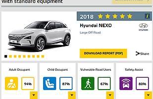 Wyniki testów zderzeniowych Hyundaia Nexo