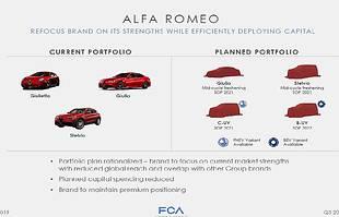 Alfa Romeo ma plan. Co z niego wyjdzie?