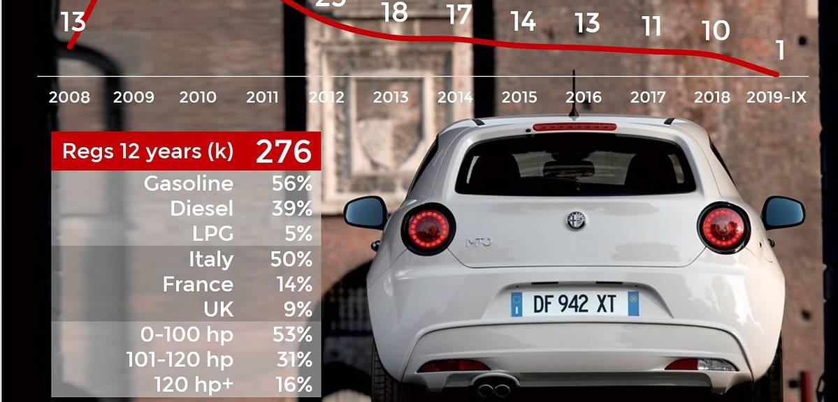 15 aut, których nie zobaczymy już w salonach
