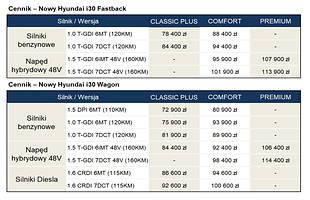 Hyundai i30 - ceny