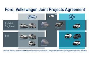 Ford i Volkswagen zacieśniają współpracę